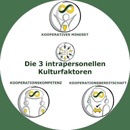 Übersicht_Intrapersonelle_Kulturfaktoren